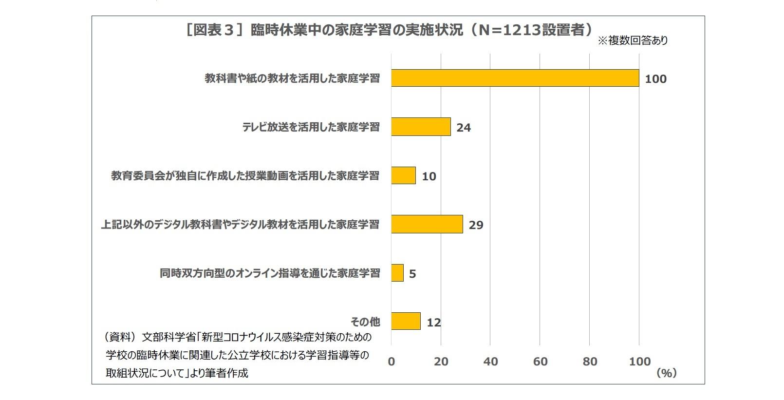 [図表3]臨時休業中の家庭学習の実施状況(N=1213設置者)