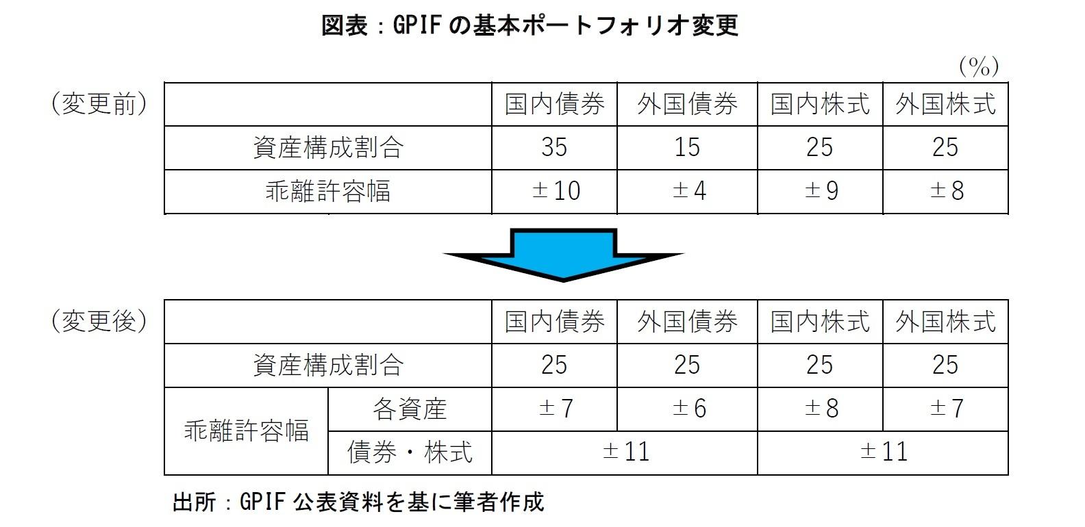 図表1:GPIFの基本ポートフォリオ変更