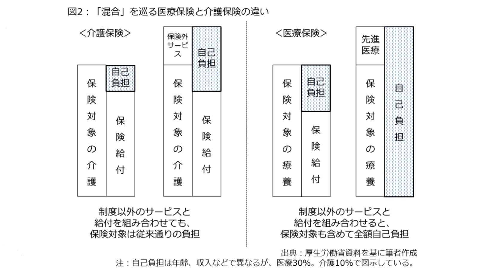 図2:「混合」を巡る医療保険と介護保険の違い