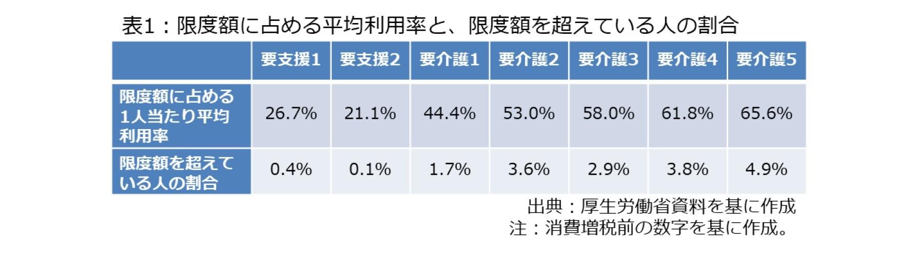 表1:限度額に占める平均利用率と、限度額を超えている人の割合