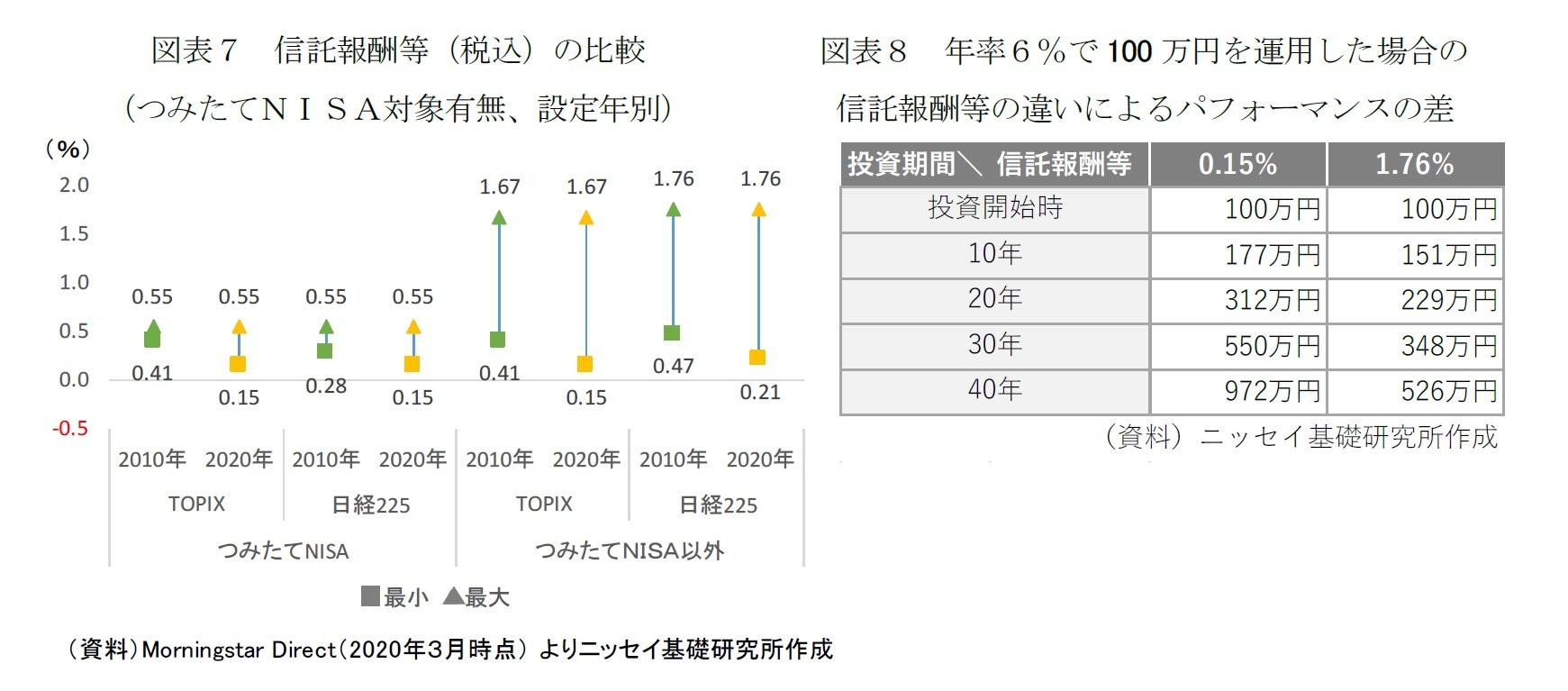 図表7 信託報酬等(税込)の比較(つみたてNISA対象有無、設定年別)/図表8 年率6%で100万円を運用した場合の信託報酬等の違いによるパフォーマンスの差