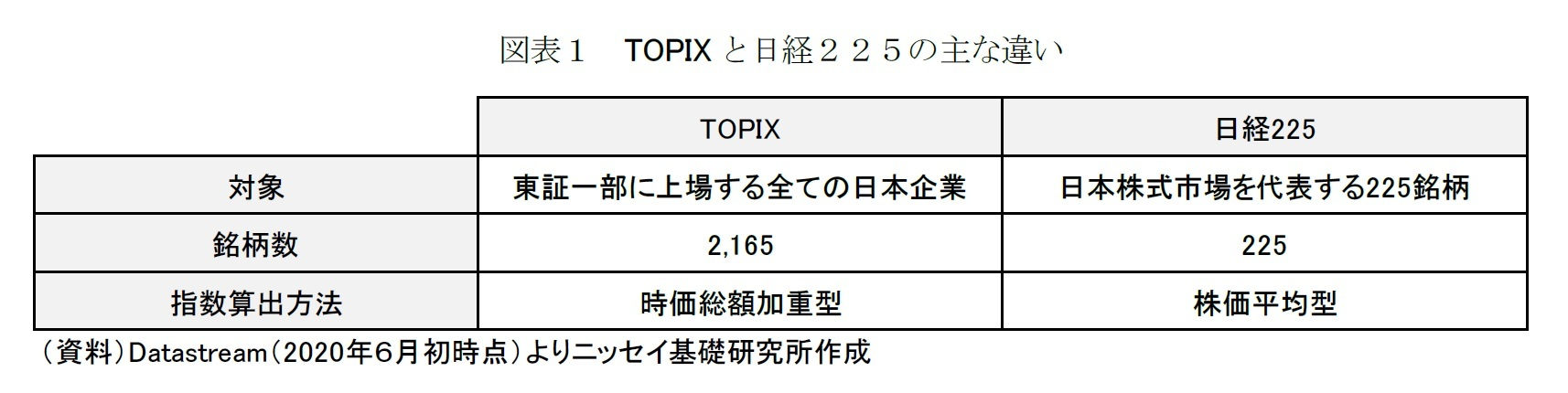 図表1 TOPIXと日経225の主な違い