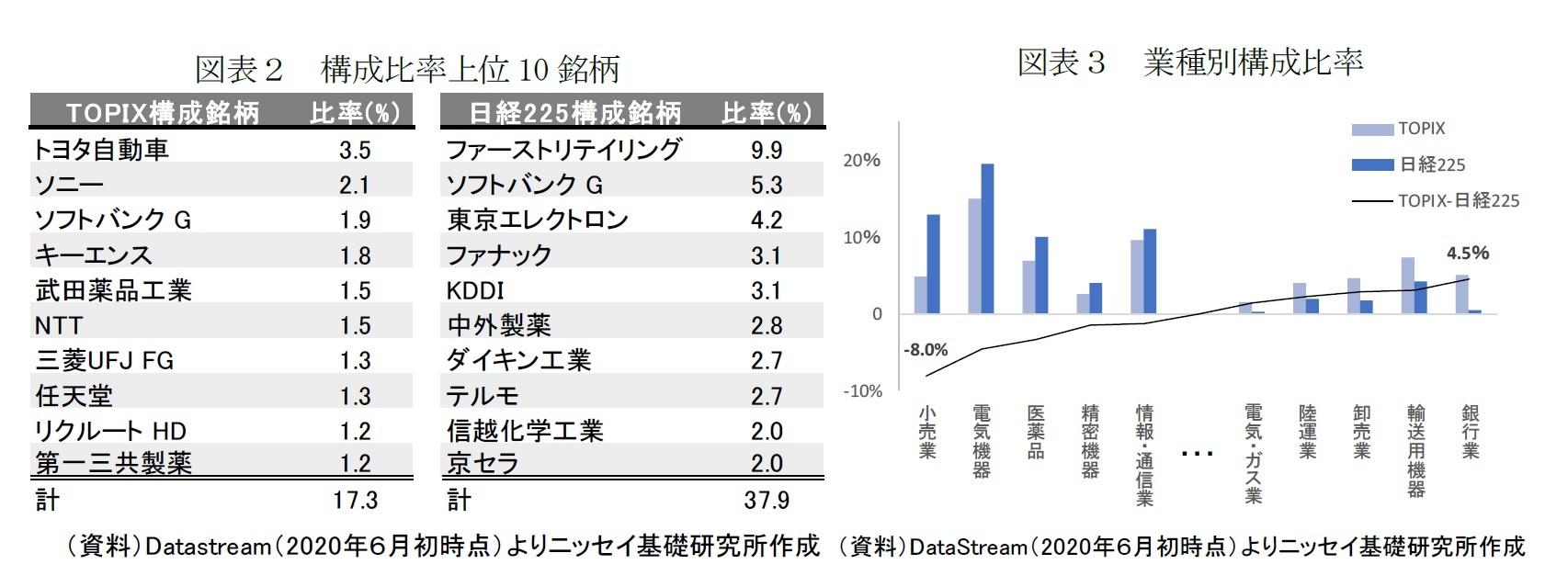 図表2 構成比率上位10銘柄/図表3 業種別構成比率