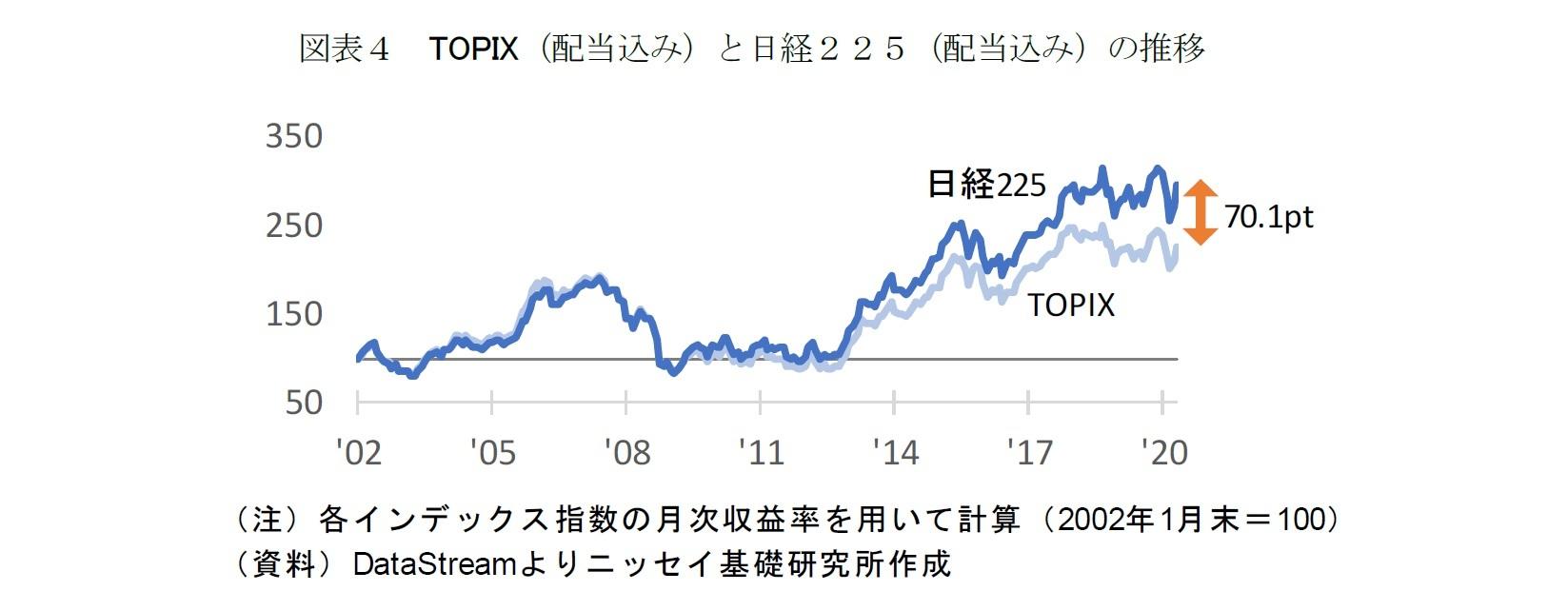 図表4 TOPIX(配当込み)と日経225(配当込み)の推移