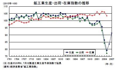 鉱工業生産・出荷・在庫指数の推移