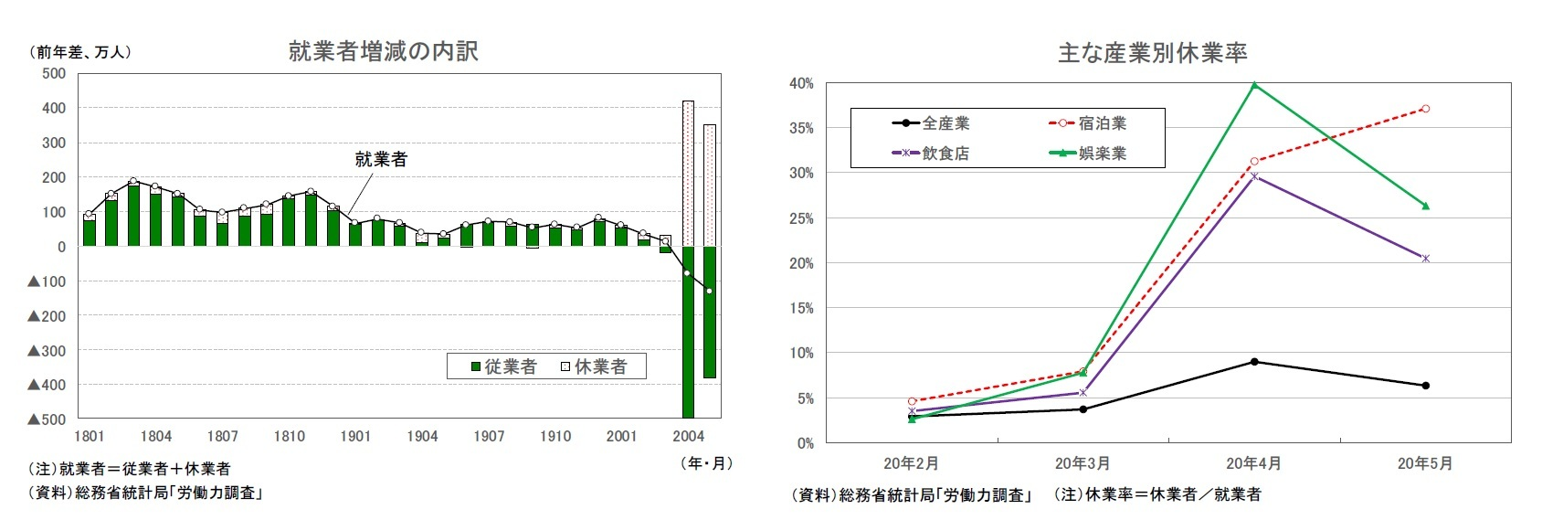 就業者増減の内訳/主な産業別休業率