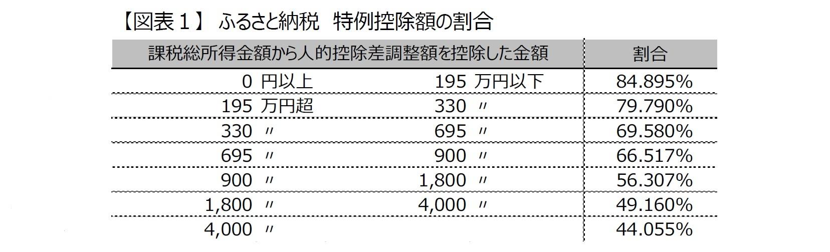 【図表1】 ふるさと納税 特例控除額の割合