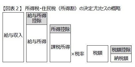 【図表2】 所得税・住民税(所得割)の決定プロセスの概略