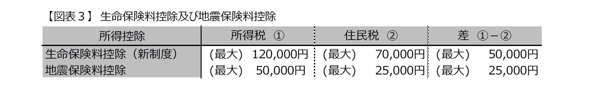 【図表3】 生命保険料控除及び地震保険料控除