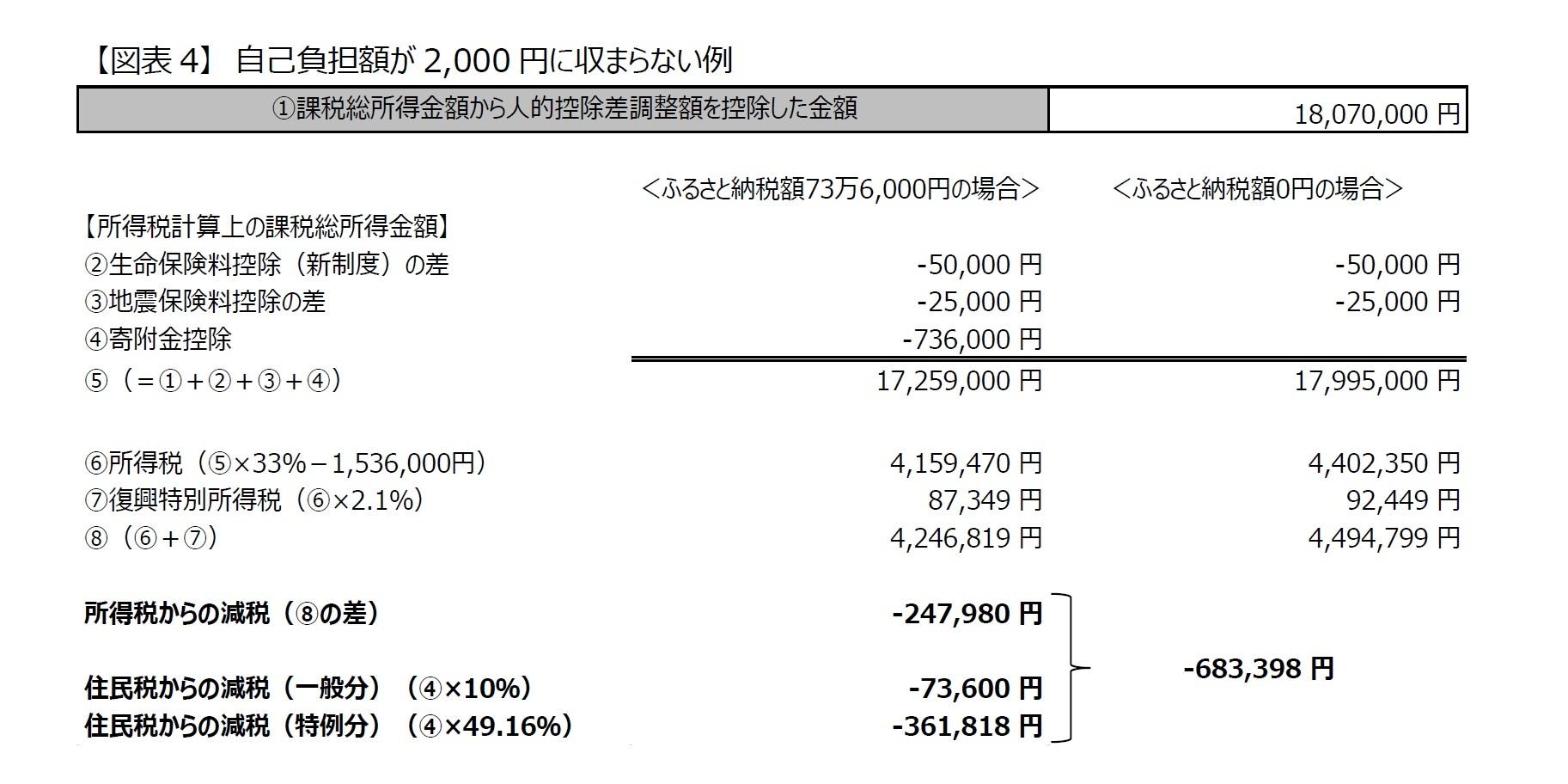 【図表4】 自己負担額が2,000 円に収まらない例