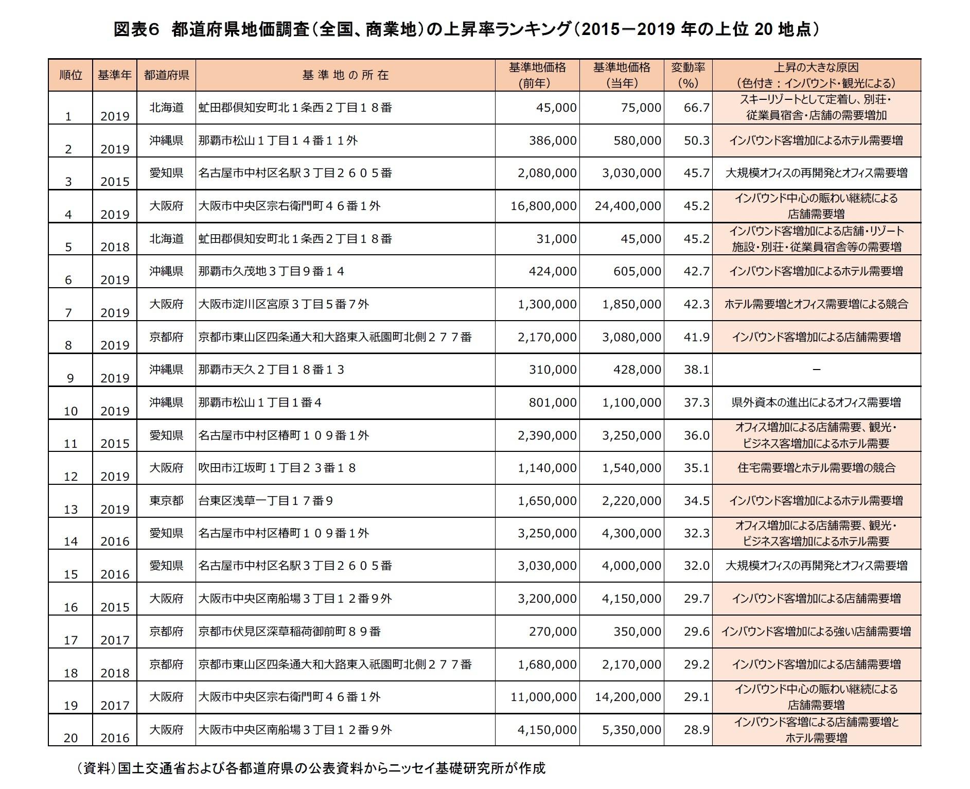 図表6 都道府県地価調査(全国、商業地)の上昇率ランキング(2015-2019 年の上位20 地点)