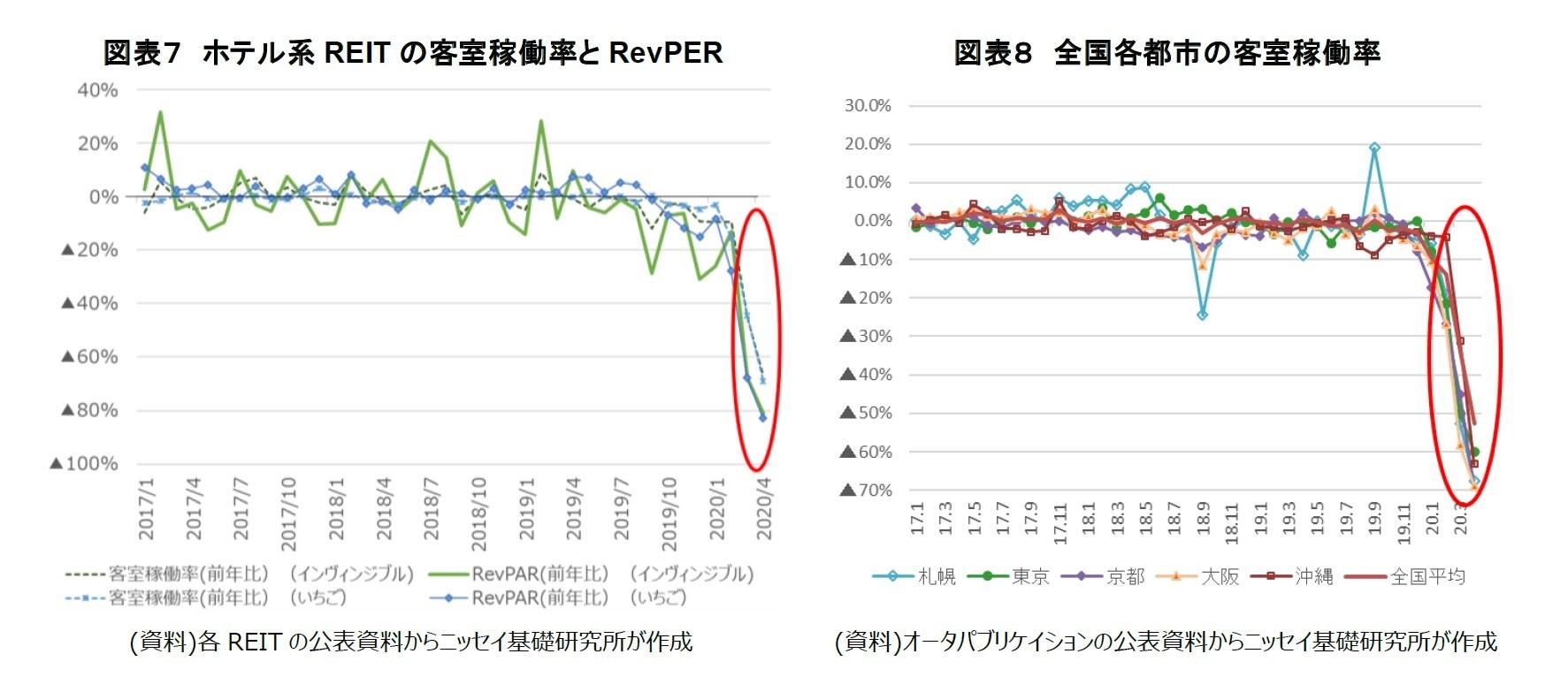 図表7 ホテル系REIT の客室稼働率とRevPER/図表8 全国各都市の客室稼働率