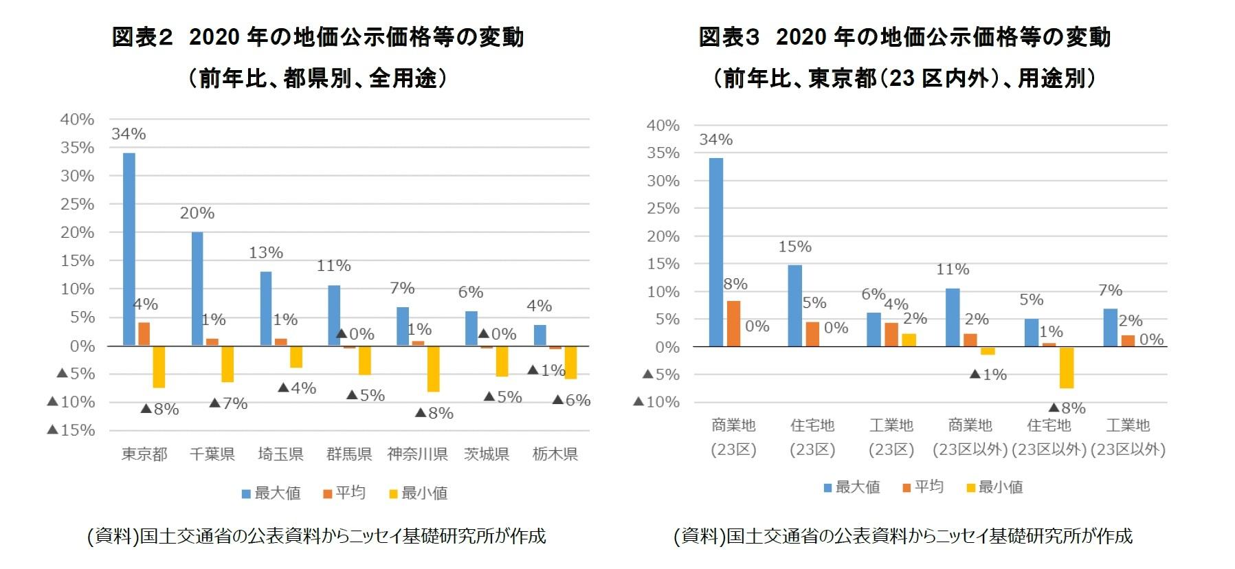 図表2 2020 年の地価公示価格等の変動(前年比、都県別、全用途)/図表3 2020 年の地価公示価格等の変動(前年比、東京都(23 区内外)、用途別)