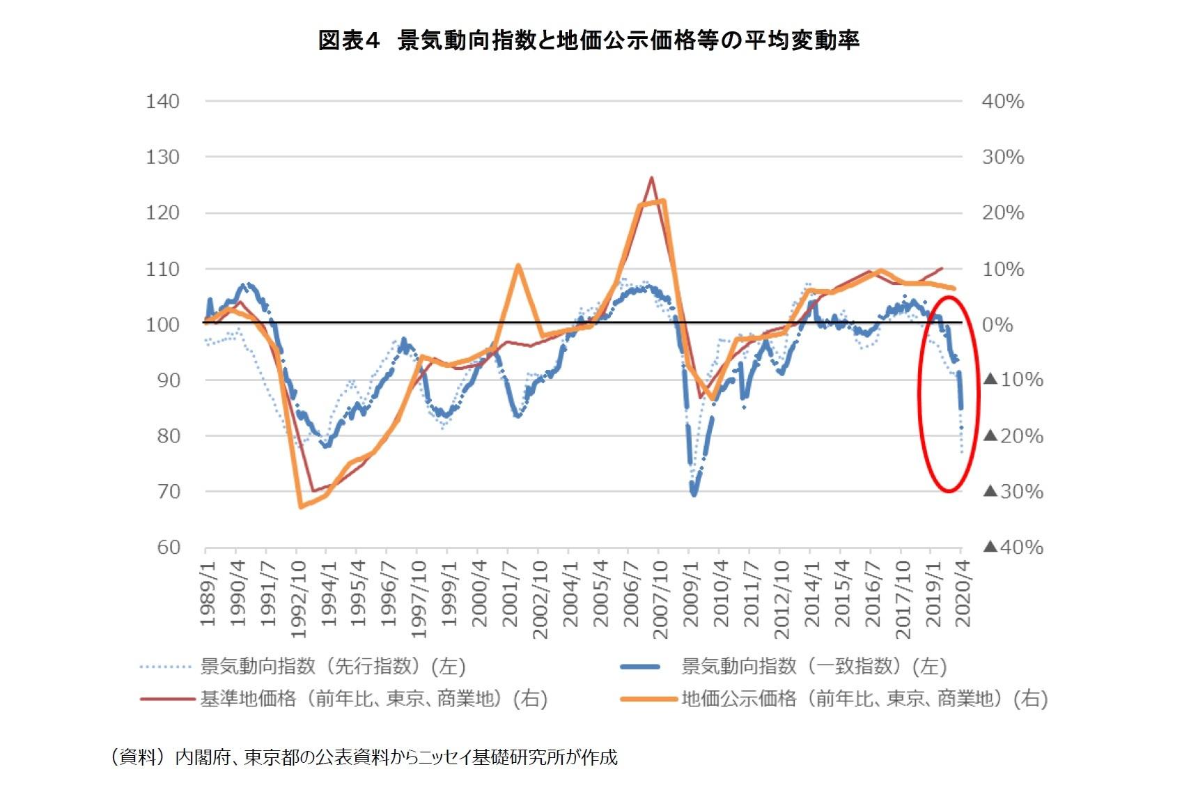 図表4 景気動向指数と地価公示価格等の平均変動率