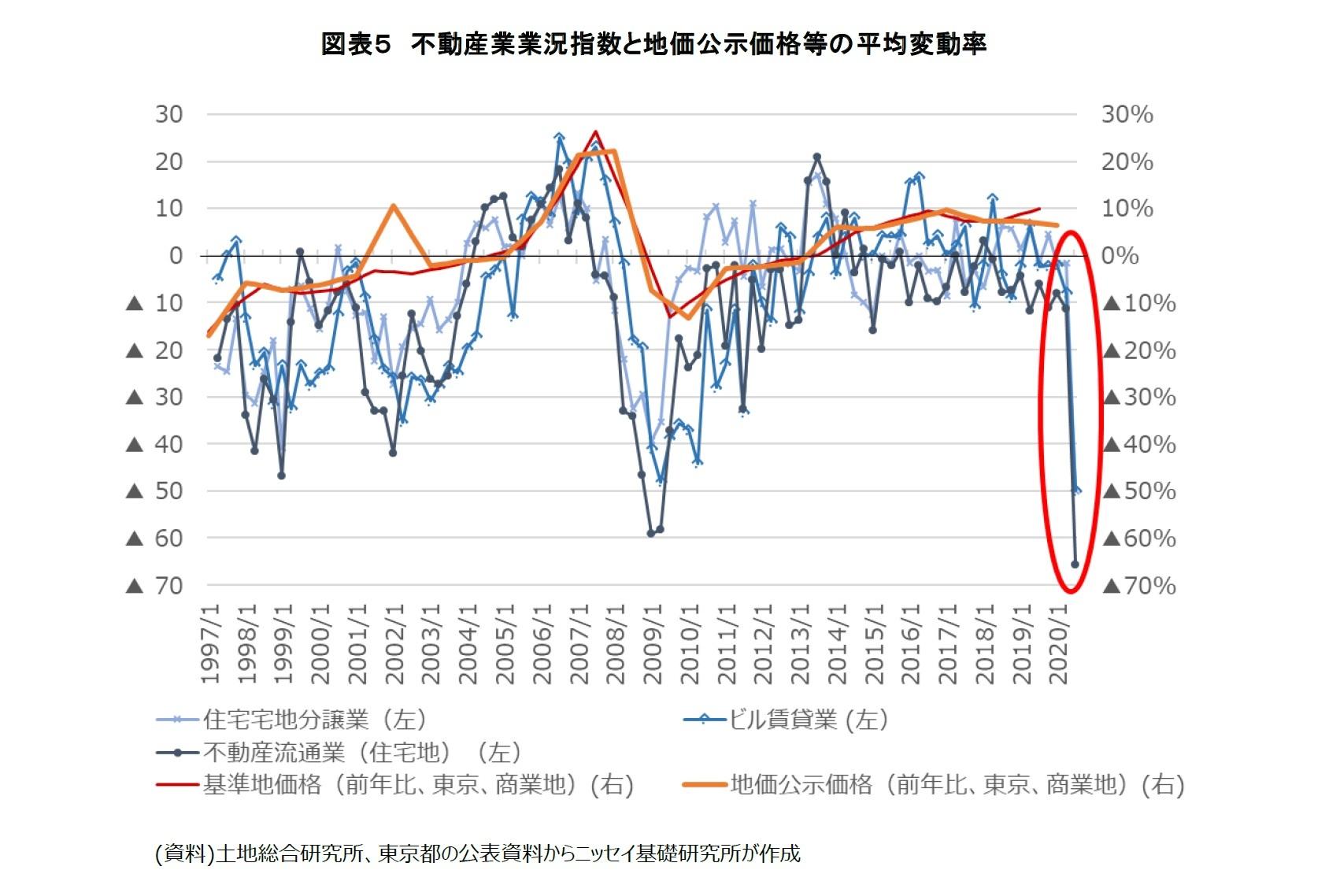 図表5 不動産業業況指数と地価公示価格等の平均変動率