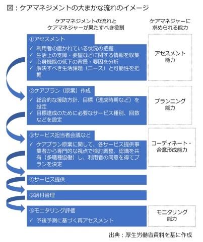 図:ケアマネジメントの大まかな流れのイメージ