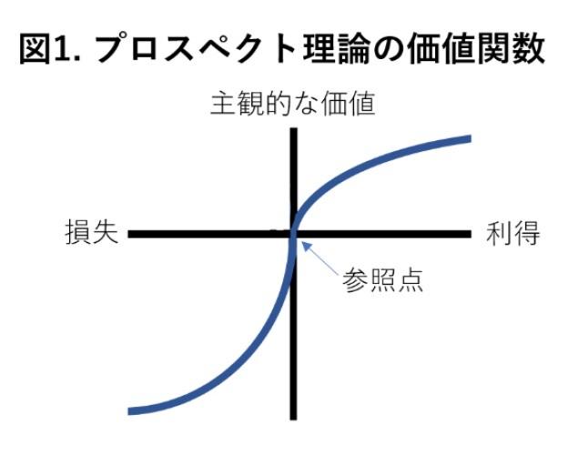 理論 プロスペクト