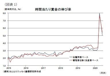 (図表1)時間当たり賃金の伸び率