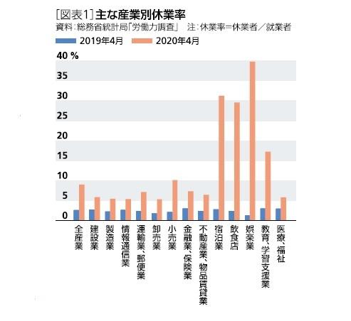 [図表1]主な産業別休業率