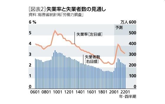 [図表2]失業率と失業者数の見通し