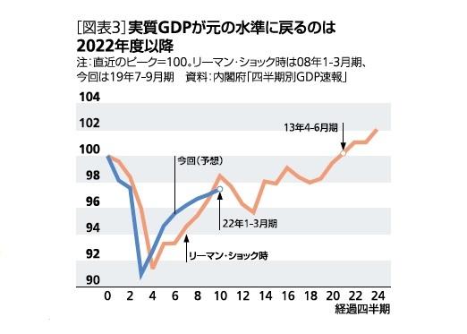 [図表3]実質GDPが元の水準に戻るのは2022年度以降