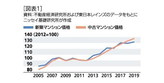 [図表1]マンションの市場動向
