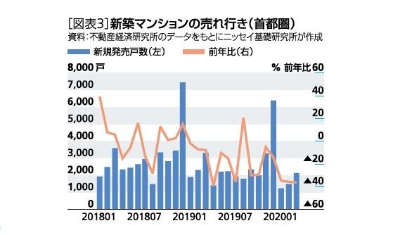 [図表3]新築マンションの売れ行き(首都圏)