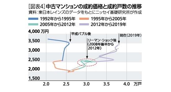 [図表4]中古マンションの成約価格と成約戸数の推移