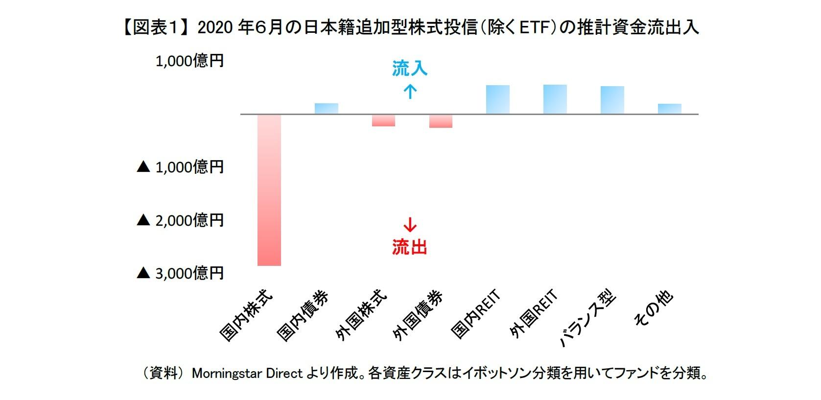 【図表1】 2020年6月の日本籍追加型株式投信(除くETF)の推計資金流出入