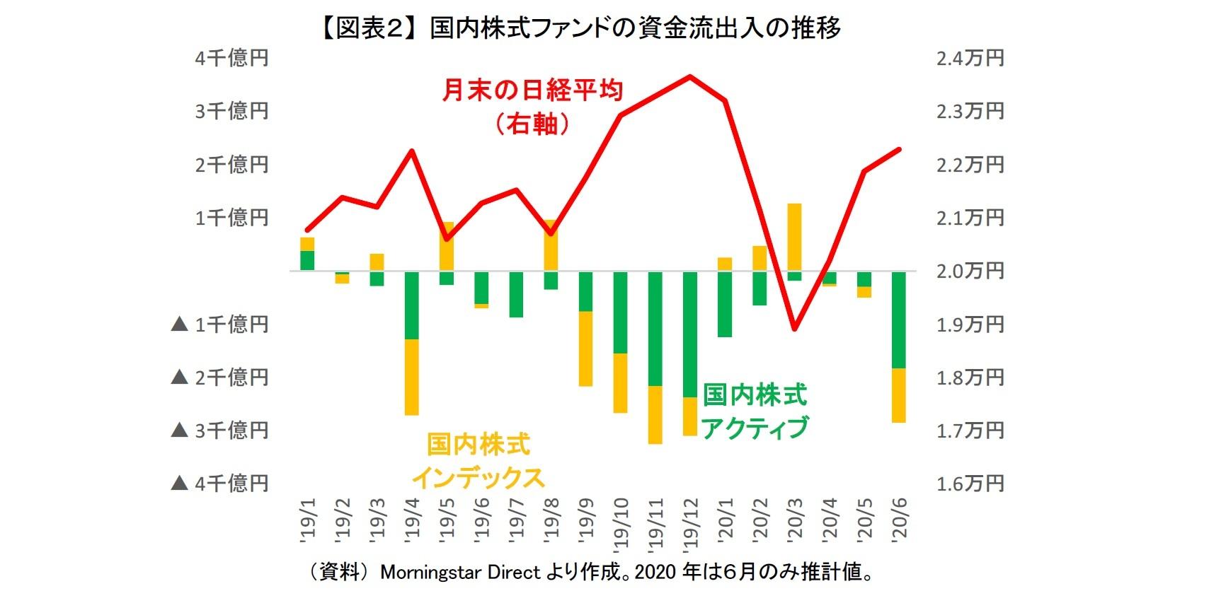 【図表2】 国内株式ファンドの資金流出入の推移