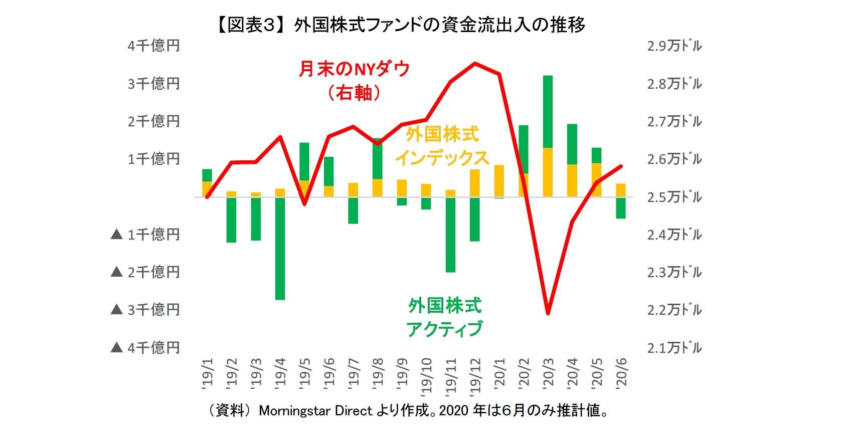 【図表3】 外国株式ファンドの資金流出入の推移
