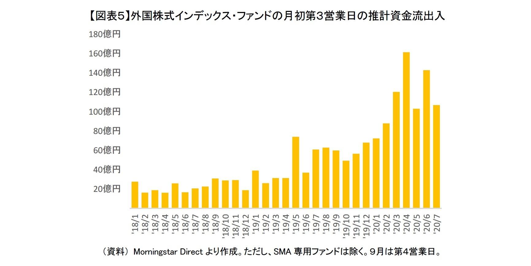 【図表5】外国株式インデックス・ファンドの月初第3営業日の推計資金流出入