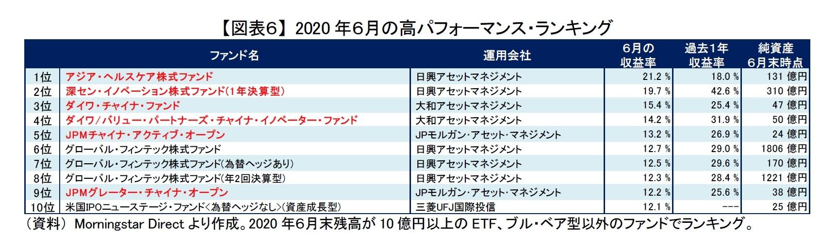【図表6】 2020年6月の高パフォーマンス・ランキング