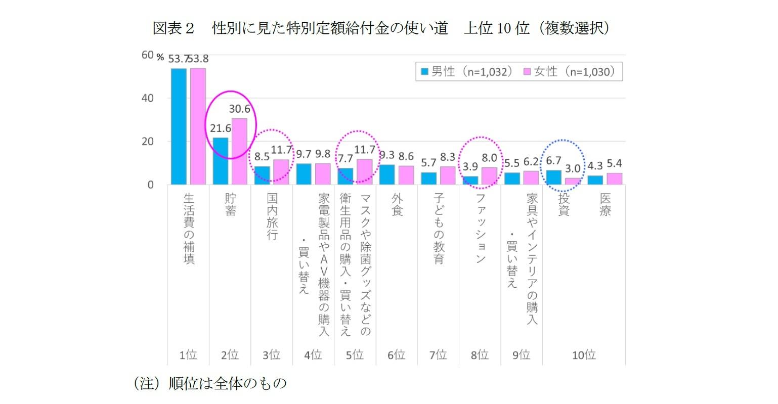 図表2 性別に見た特別定額給付金の使い道 上位10位(複数選択)