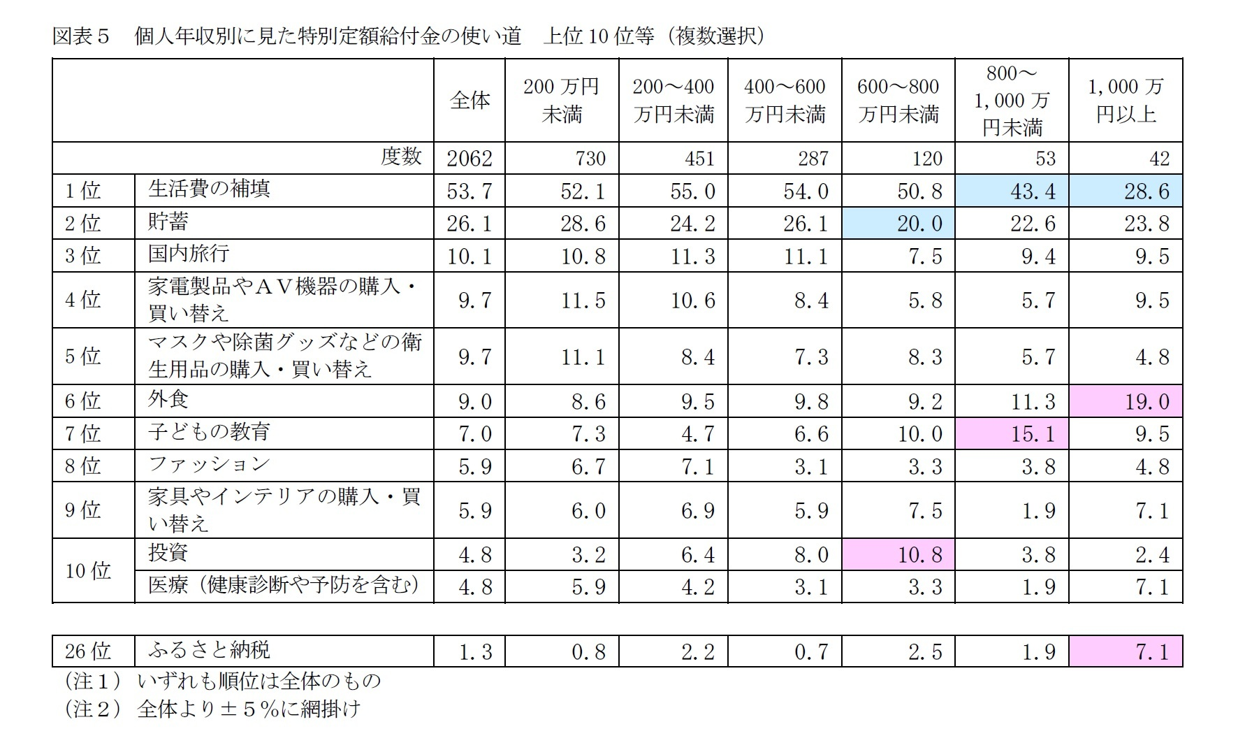 図表5 個人年収別に見た特別定額給付金の使い道 上位10位等(複数選択)