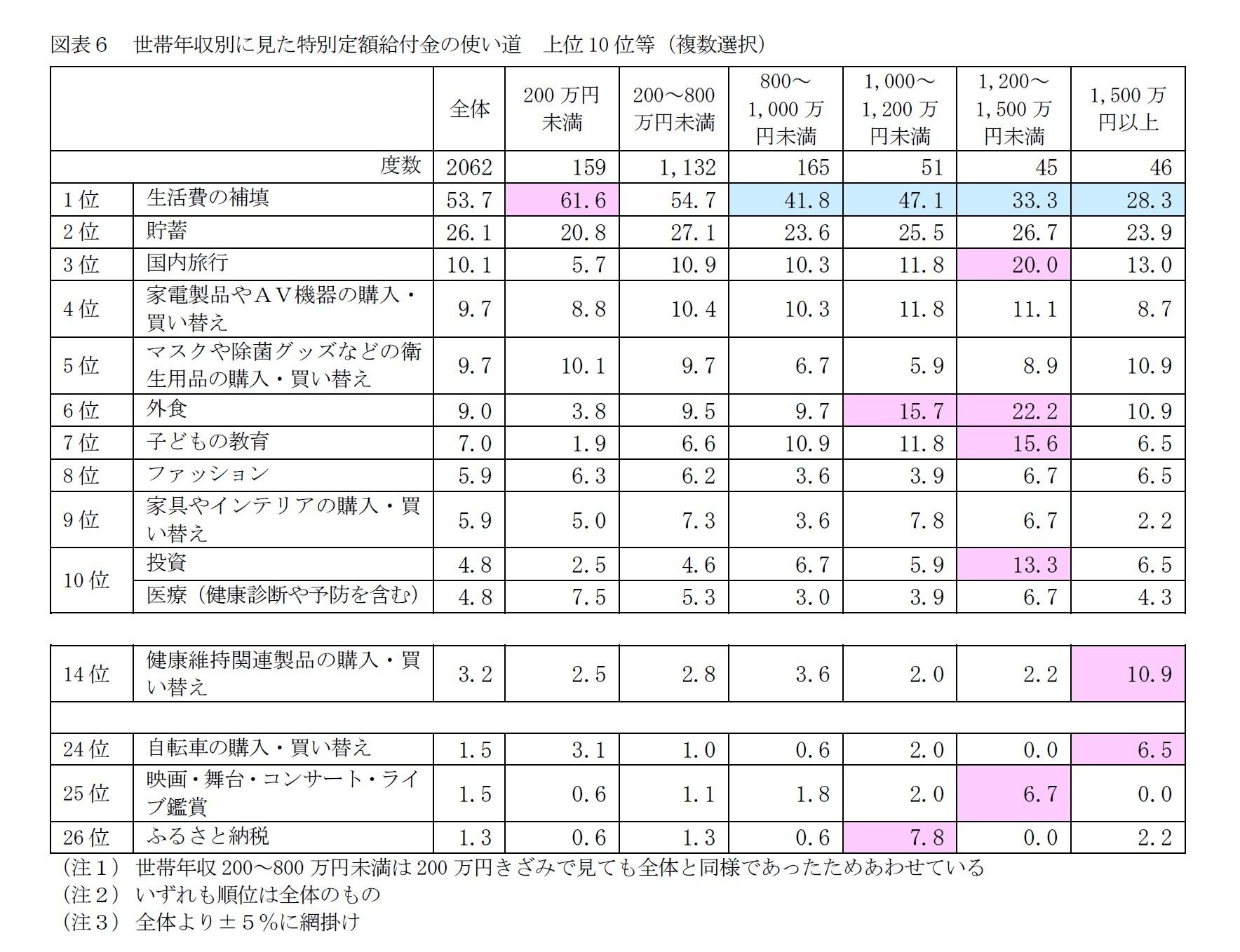 図表6 世帯年収別に見た特別定額給付金の使い道 上位10位等(複数選択)
