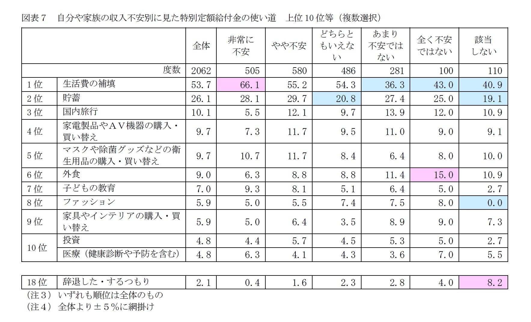 図表7 自分や家族の収入不安別に見た特別定額給付金の使い道 上位10位等(複数選択)