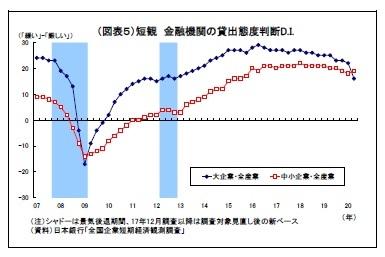 (図表5)短観金融機関の貸出態度判断D.I.