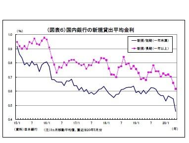 (図表6)国内銀行の新規貸出平均金利