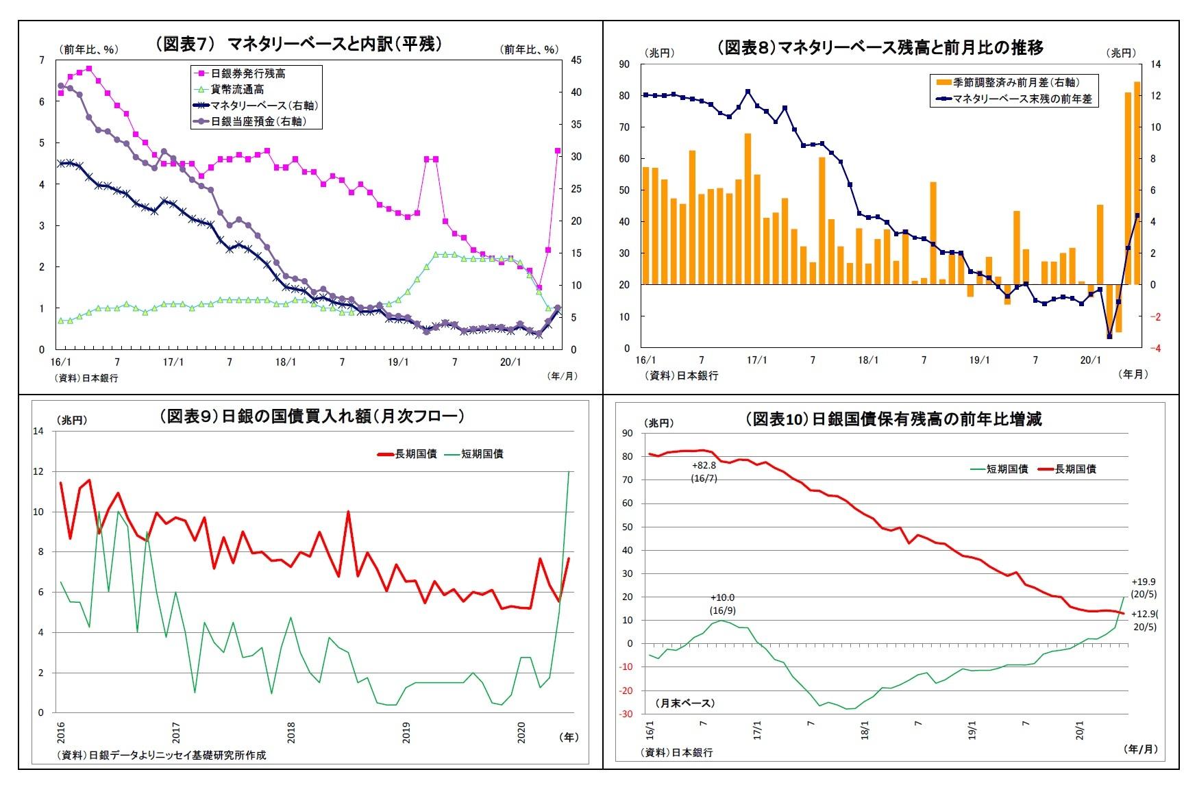(図表7) マネタリーベースと内訳(平残)/(図表8)マネタリーベース残高と前月比の推移/(図表9)日銀の国債買入れ額(月次フロー)/(図表10)日銀国債保有残高の前年比増減