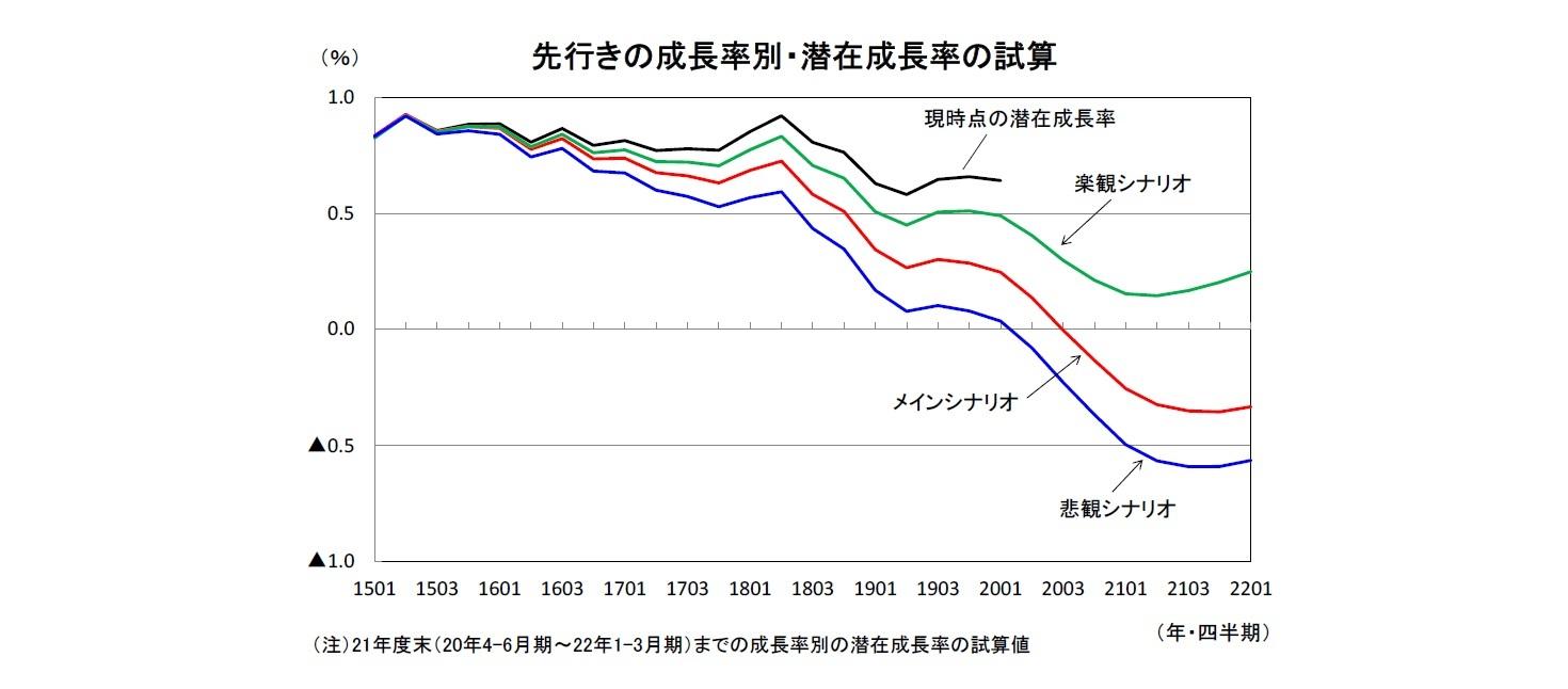 先行きの成長率別・潜在成長率の試算