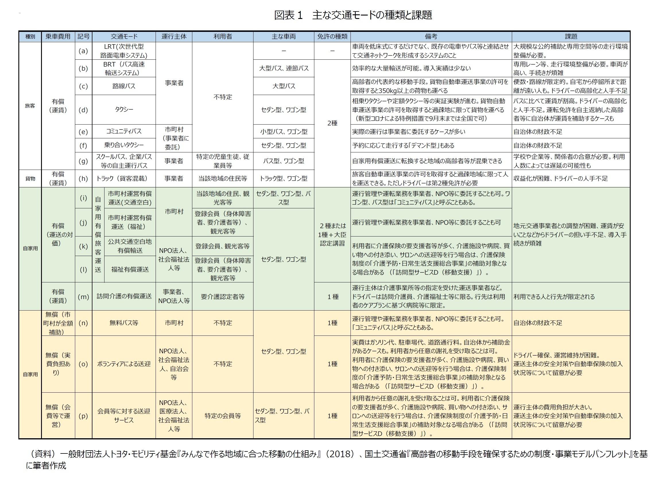 図表1 主な交通モードの種類と課題