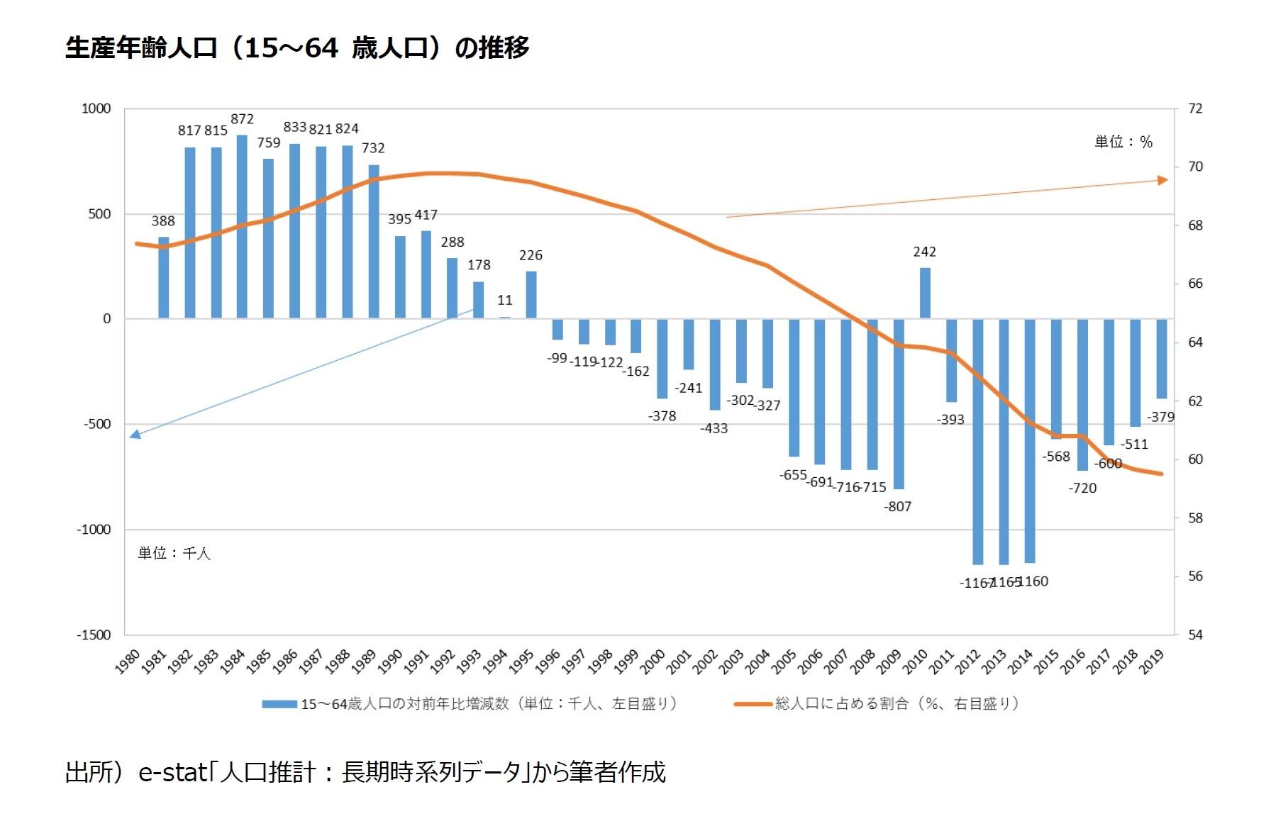 生産年齢人口(15~64 歳人口)の推移