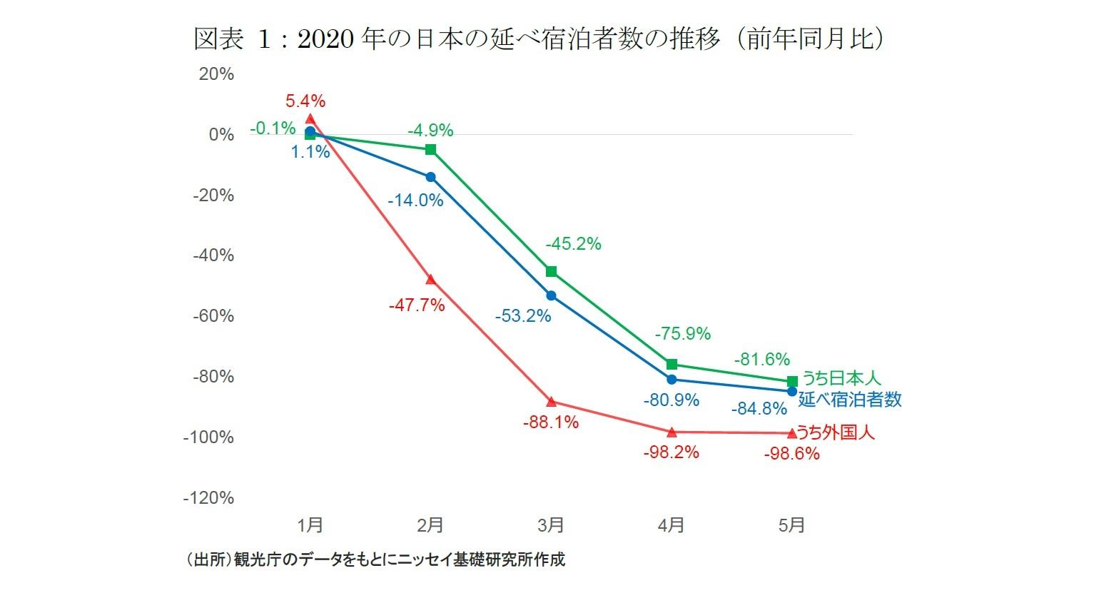 者 数 感染 推移 日本