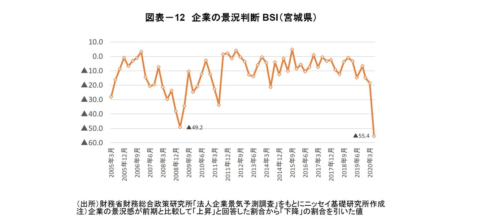 図表-12 企業の景況判断BSI(宮城県)