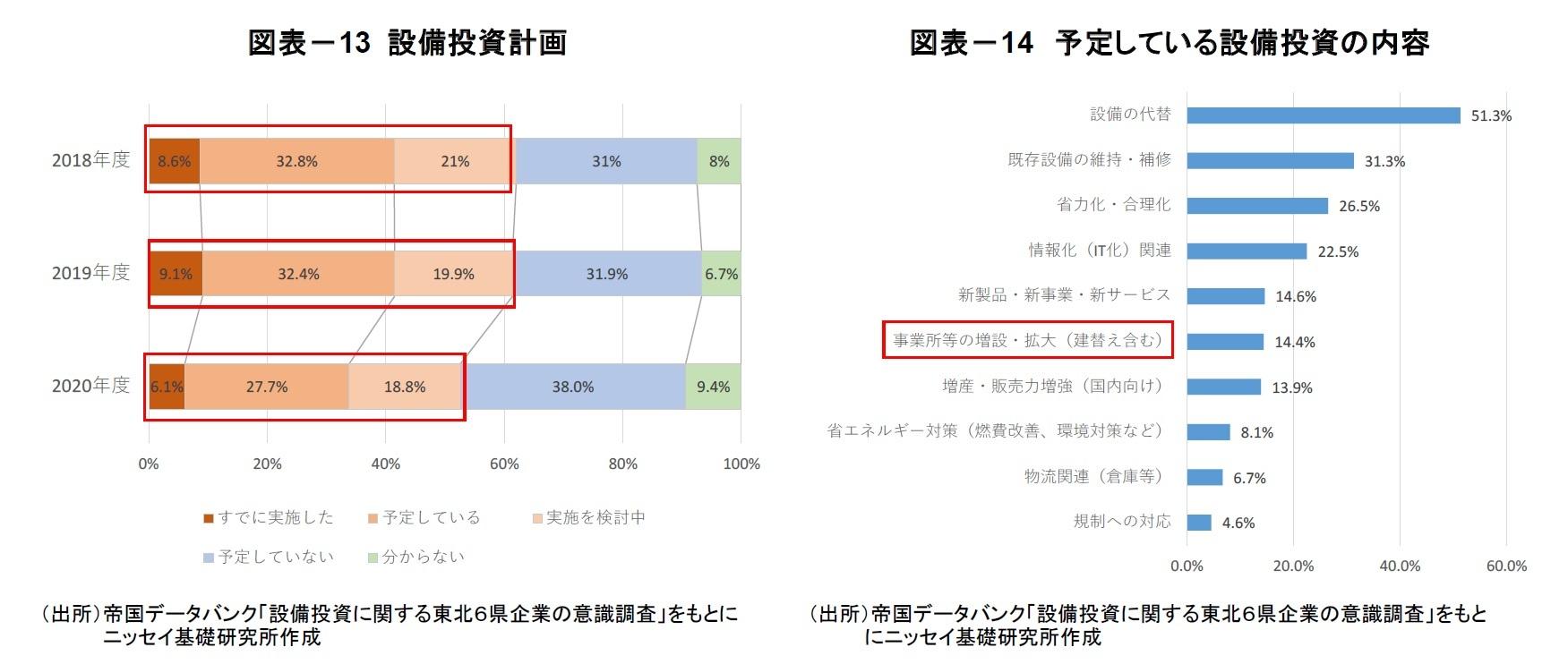 図表-13 設備投資計画/図表-14 予定している設備投資の内容