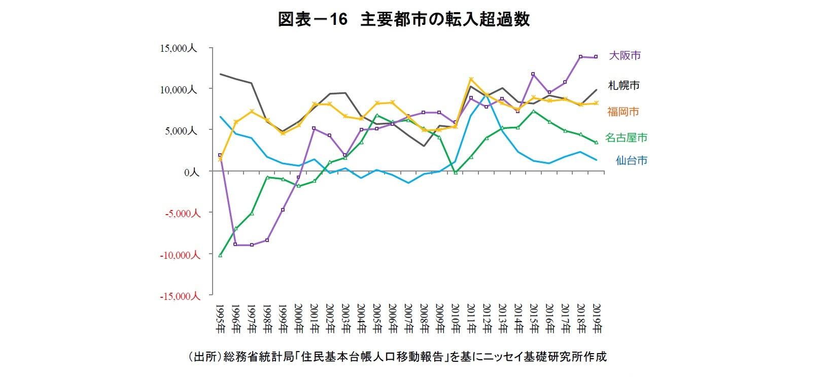 図表-16 主要都市の転入超過数