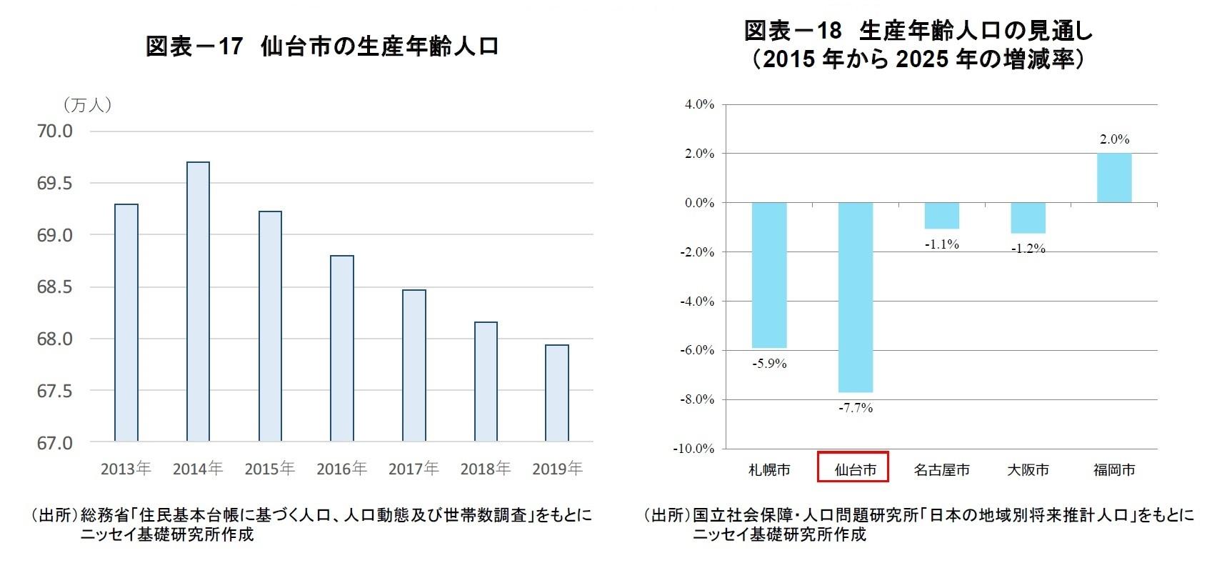 図表-17 仙台市の生産年齢人口/図表-18 生産年齢人口の見通し  (2015 年から2025 年の増減率)