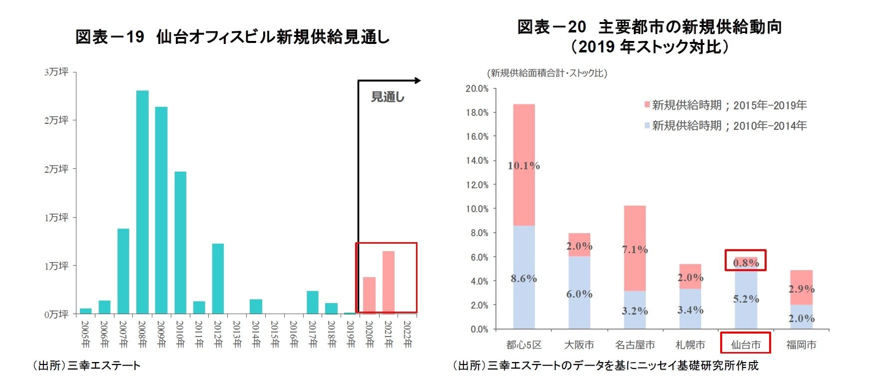 図表-19 仙台オフィスビル新規供給見通し/図表-20 主要都市の新規供給動向(2019 年ストック対比)