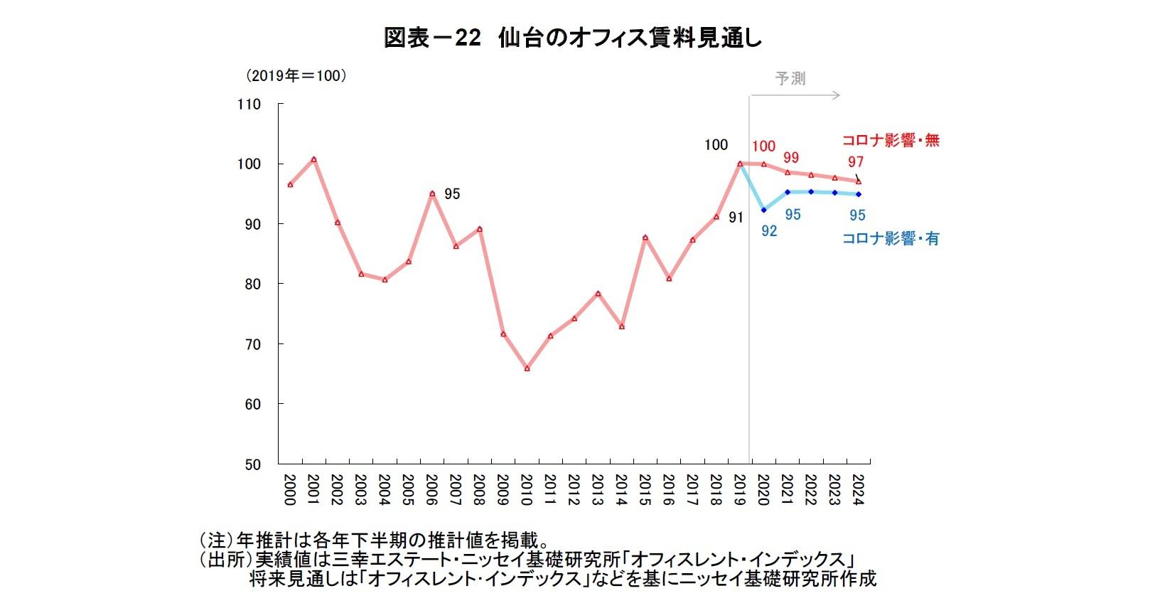 図表-22 仙台のオフィス賃料見通し